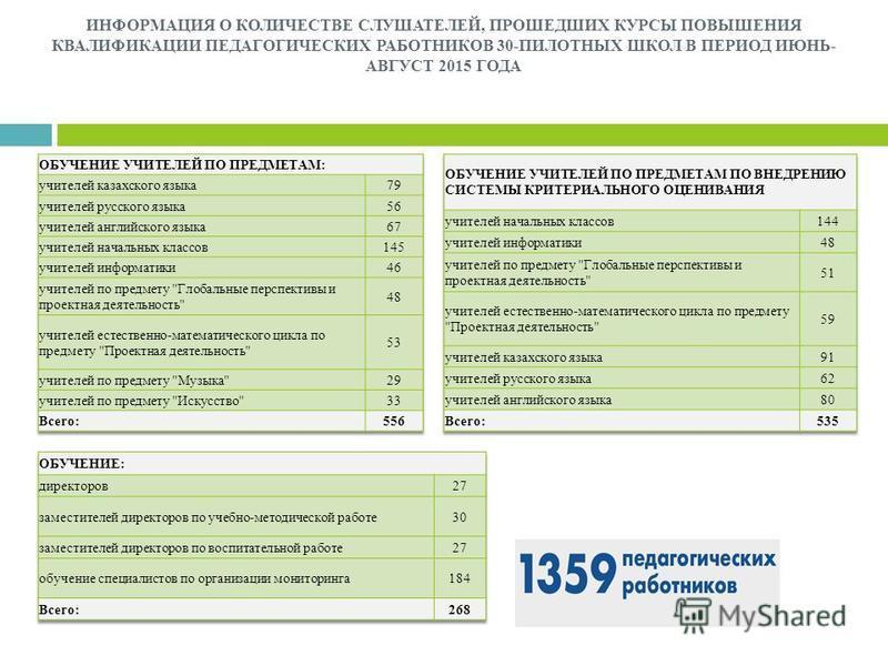 ИНФОРМАЦИЯ О КОЛИЧЕСТВЕ СЛУШАТЕЛЕЙ, ПРОШЕДШИХ КУРСЫ ПОВЫШЕНИЯ КВАЛИФИКАЦИИ ПЕДАГОГИЧЕСКИХ РАБОТНИКОВ 30-ПИЛОТНЫХ ШКОЛ В ПЕРИОД ИЮНЬ- АВГУСТ 2015 ГОДА