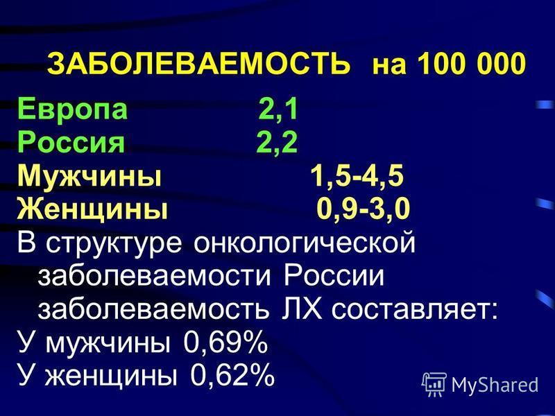 ЗАБОЛЕВАЕМОСТЬ на 100 000 Европа 2,1 Россия 2,2 Мужчины 1,5-4,5 Женщины 0,9-3,0 В структуре онкологической заболеваемости России заболеваемость ЛХ составляет: У мужчины 0,69% У женщины 0,62%
