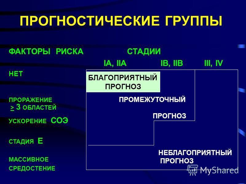 ПРОГНОСТИЧЕСКИЕ ГРУППЫ ФАКТОРЫ РИСКА СТАДИИ IA, IIA IB, IIB III, IV НЕТ ПРОРАЖЕНИЕ > 3 ОБЛАСТЕЙ УСКОРЕНИЕ СОЭ СТАДИЯ Е МАССИВНОЕ СРЕДОСТЕНИЕ НЕБЛАГОПРИЯТНЫЙ ПРОГНОЗ ПРОМЕЖУТОЧНЫЙ ПРОГНОЗ БЛАГОПРИЯТНЫЙ ПРОГНОЗ
