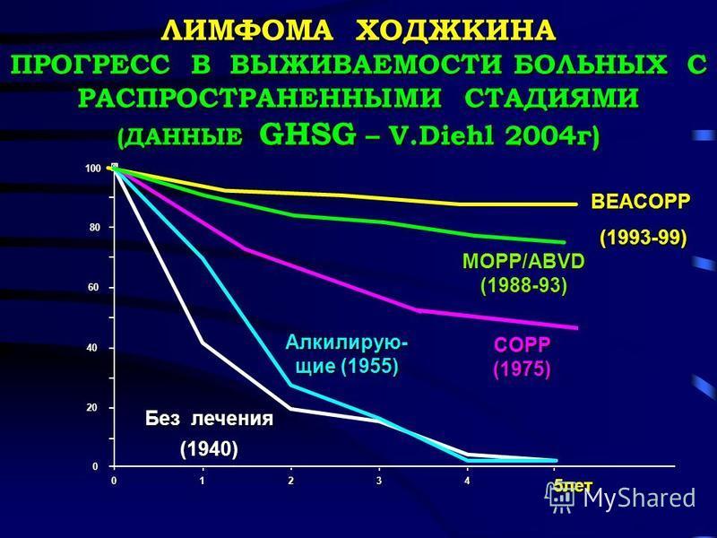 100 BEACOPP (1993-99) (1993-99) ЛИМФОМА ХОДЖКИНА ПРОГРЕСС В ВЫЖИВАЕМОСТИ БОЛЬНЫХ С РАСПРОСТРАНЕННЫМИ СТАДИЯМИ (ДАННЫЕ GHSG – V.Diehl 2004 г) 0 20 01234 5 лет Алкилирую- щие (1955) Без лечения (1940) 40 60 80 MOPP/ABVD (1988-93) COPP(1975)