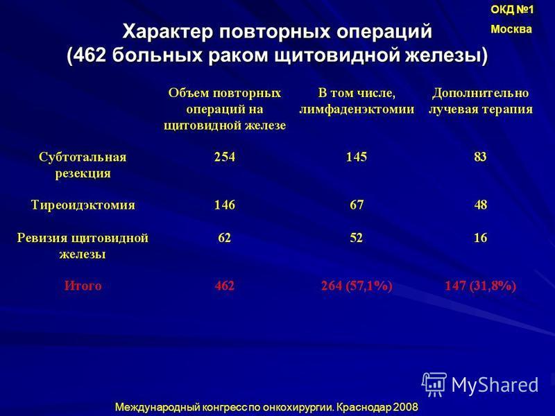 Характер повторных операций (462 больных раком щитовидной железы) Международный конгресс по онкохирургии. Краснодар 2008 ОКД 1 Москва