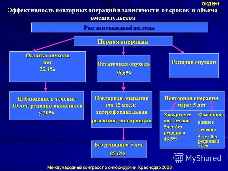Эффективность повторных операций в зависимости от сроков и объема вмешательства Рак щитовидной железы Первая операция Остатка опухоли нет 23,4% Остаточная опухоль 76,6% Рецидив опухоли Наблюдение в течение 10 лет, рецидив выявлялся 10 лет, рецидив вы