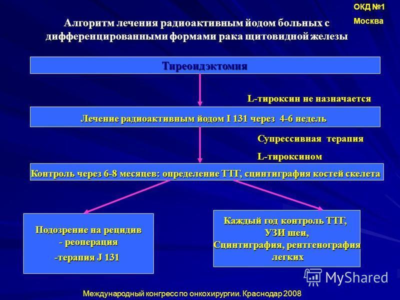 Алгоритм лечения радиоактивным йодом больных с дифференцированными формами рака щитовидной железы Тиреоидэктомия Лечение радиоактивным йодом I 131 через 4-6 недель L-тироксин не назначается Контроль через 6-8 месяцев: определение ТТГ, сцинтиграфия ко