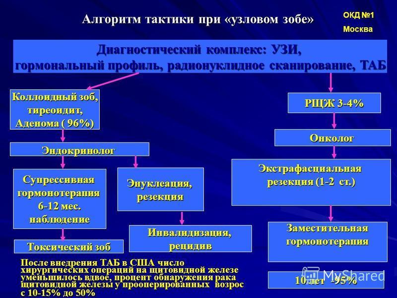 Алгоритм тактики при «узловом зобе» Диагностический комплекс: УЗИ, гормональный профиль, радионуклидное сканирование, ТАБ Коллоидный зоб, тиреоидит, Аденома ( 96%) РЩЖ 3-4% Эндокринолог Супрессивнаягормонотерапия 6-12 мес. наблюдение Энуклеация,резек