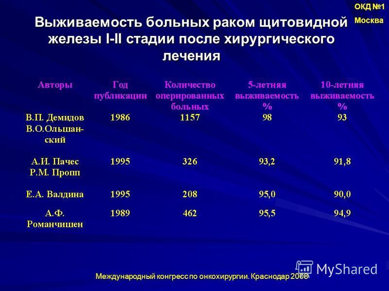 Выживаемость больных раком щитовидной железы I-II стадии после хирургического лечения ОКД 1 Москва Международный конгресс по онкохирургии. Краснодар 2008