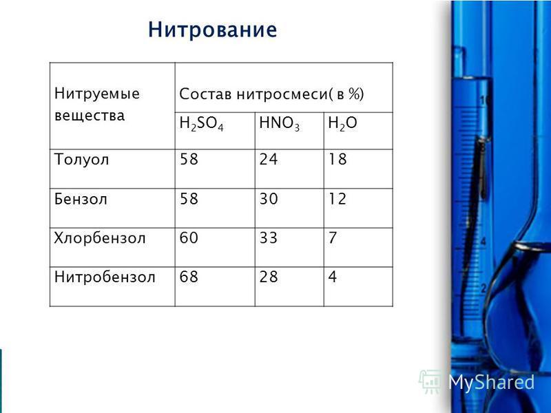 Нитруемые вещества Состав нитро смеси( в %) Н 2 SO 4 HNO 3 H2OH2O Толуол 582418 Бензол 583012 Хлорбензол 60337 Нитробензол 68284 Нитрование