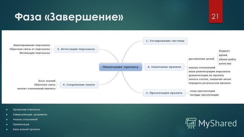 Фаза «Завершение» Проектная отчетность Завершающие документы Анализ отклонений Презентация База знаний проекта 21