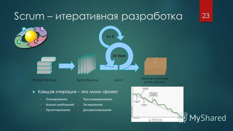 Scrum – итеративная разработка Каждая итерация – это мини проект Программирование Тестирование Документирование Планирование Анализ требований Проектирование 23