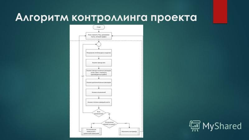 Алгоритм контроллинга проекта