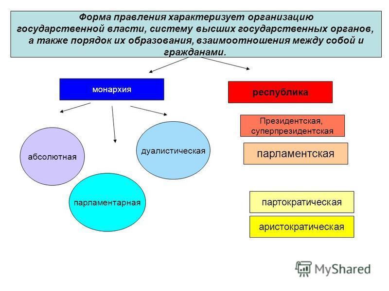 Форма правления характеризует организацию государственной власти, систему высших государственных органов, а также порядок их образования, взаимоотношения между собой и гражданами. монархия республика Президентская, суперпрезидентская парламентская па