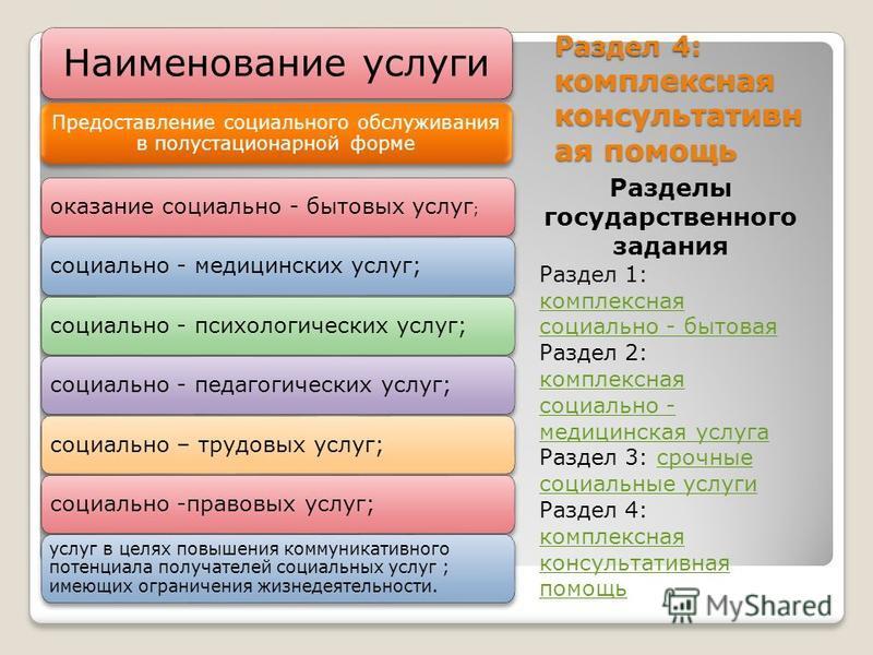 Раздел 4: комплексная консультативн ая помощь Разделы государственного задания Раздел 1: комплексная социально - бытовая Раздел 2: комплексная социально - медицинская услуга комплексная социально - бытовая комплексная социально - медицинская услуга Р