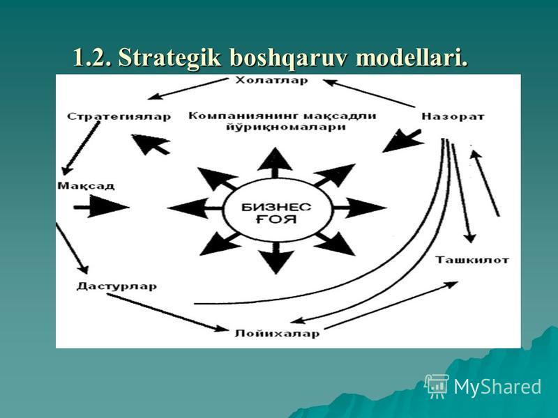 1.2. Stratеgik boshqaruv modеllari.
