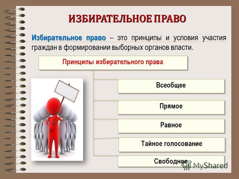 ИЗБИРАТЕЛЬНОЕ ПРАВО Избирательное право Избирательное право – это принципы и условия участия граждан в формировании выборных органов власти. Принципы избирательного права Всеобщее Прямое Равное Тайное голосование Свободное