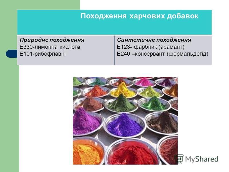 Походження харчових добавок Природне походження Е330-лимонна кислота, Е101-рибофлавін Синтетичне походження Е123- фарбник (арамант) Е240 –консервант (формальдегід)