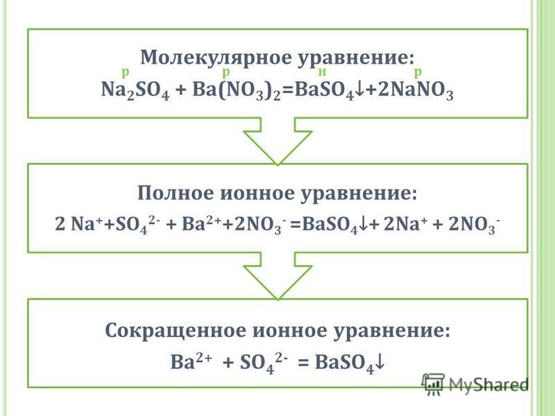 Сокращенное ионное уравнение: Ba 2+ + SO4 2- = BaSO4 Полное ионное уравнение: 2 Na + +SO4 2- + Ba2 ++2NO 3- =BaSO4 + 2Na + + 2NO 3 - Молекулярное уравнение: Na2SO4 + Ba(NO3)2=BaSO 4 +2NaNO3 нр