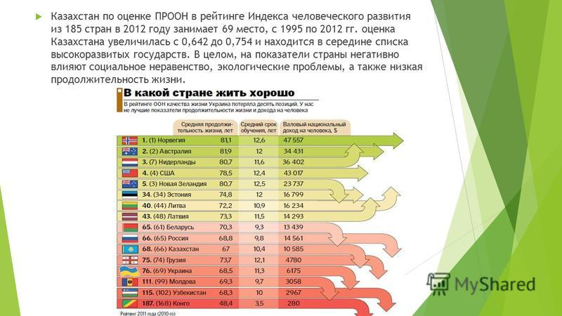 Казахстан по оценке ПРООН в рейтинге Индекса человеческого развития из 185 стран в 2012 году занимает 69 место, с 1995 по 2012 гг. оценка Казахстана увеличилась с 0,642 до 0,754 и находится в середине списка высокоразвитых государств. В целом, на пок