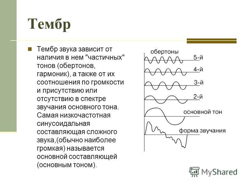 Тембр Тембр звука зависит от наличия в нем