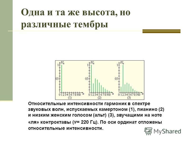 Одна и та же высота, но различные тембры Относительные интенсивности гармоник в спектре звуковых волн, испускаемых камертоном (1), пианино (2) и низким женским голосом (альт) (3), звучащими на ноте «ля» контроктавы ( v = 220 Гц). По оси ординат отлож