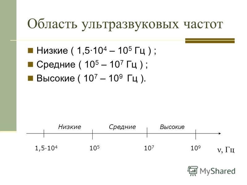 Область ультразвуковых частот Низкие ( 1,5·10 4 – 10 5 Гц ) ; Средние ( 10 5 – 10 7 Гц ) ; Высокие ( 10 7 – 10 9 Гц ). 1,5·10 4 10 5 10 7 10 9 Низкие Средние Высокие ν, Гц