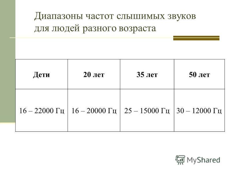 Диапазоны частот слышимых звуков для людей разного возраста Дети 20 лет 35 лет 50 лет 16 – 22000 Гц 16 – 20000 Гц 25 – 15000 Гц 30 – 12000 Гц