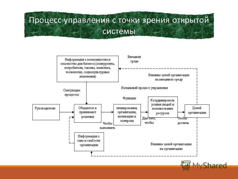 Процесс управления с точки зрения открытой системы