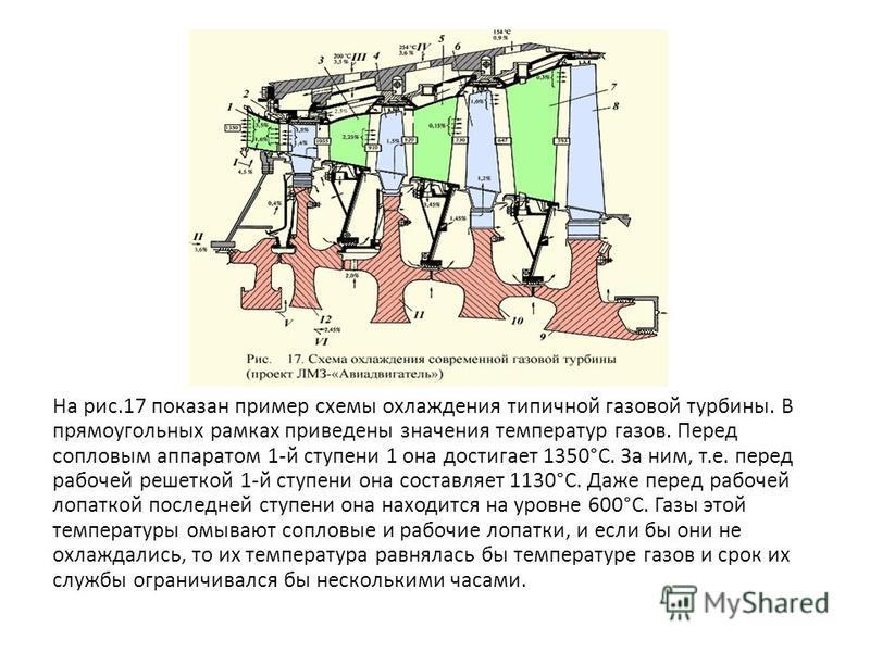 На рис.17 показан пример схемы охлаждения типичной газовой турбины. В прямоугольных рамках приведены значения температур газов. Перед сопловым аппаратом 1-й ступени 1 она достигает 1350°С. За ним, т.е. перед рабочей решеткой 1-й ступени она составляе