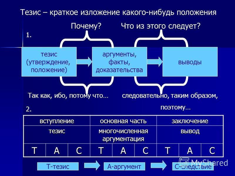Тезис – краткое изложение какого-нибудь положения тезис (утверждение, положение) аргументы, факты, доказательства выводы Почему? Что из этого следует? Так как, ибо, потому что… следовательно, таким образом, поэтому… вступление основная часть заключен