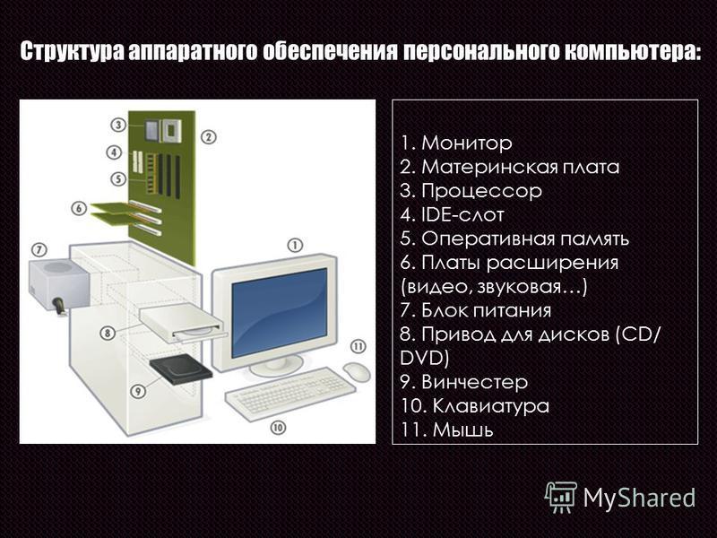 1. Монитор 2. Материнская плата 3. Процессор 4. IDE-слот 5. Оперативная память 6. Платы расширения (видео, звуковая…) 7. Блок питания 8. Привод для дисков (CD/ DVD) 9. Винчестер 10. Клавиатура 11. Мышь Структура аппаратного обеспечения персонального