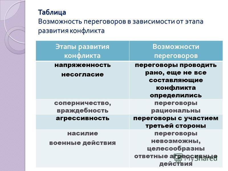 Таблица Возможность переговоров в зависимости от этапа развития конфликта Этапы развития конфликта Возможности переговоров напряженность несогласие переговоры проводить рано, еще не все составляющие конфликта определились соперничество, враждебность