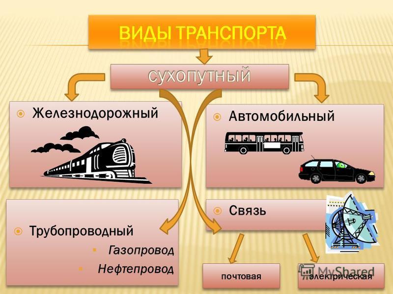 Железнодорожный Автомобильный Трубопроводный Газопровод Нефтепровод Трубопроводный Газопровод Нефтепровод Связь почтовая электрическая