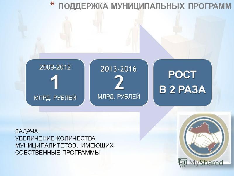 * ПОДДЕРЖКА МУНИЦИПАЛЬНЫХ ПРОГРАММ2009-20121 МЛРД. РУБЛЕЙ 2013-20162 РОСТ В 2 РАЗА ЗАДАЧА. УВЕЛИЧЕНИЕ КОЛИЧЕСТВА МУНИЦИПАЛИТЕТОВ, ИМЕЮЩИХ СОБСТВЕННЫЕ ПРОГРАММЫ