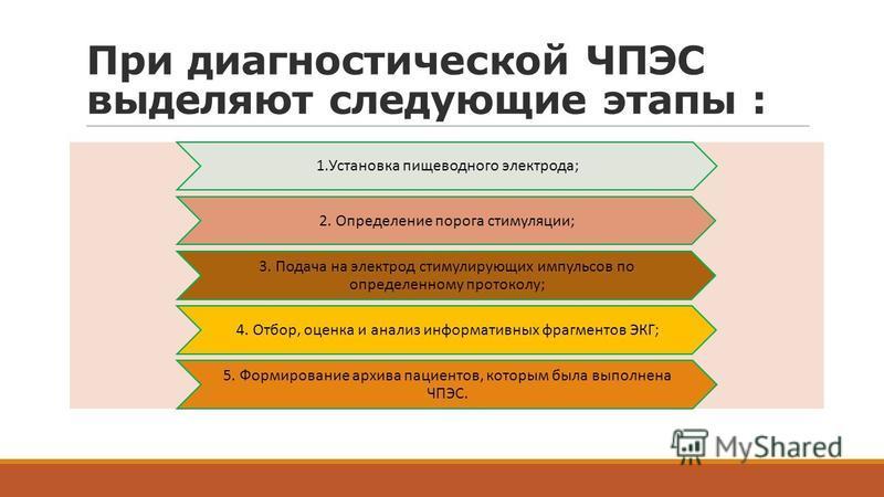 При диагностикческой ЧПЭС выделяют следующие этапы : 1. Установка пищеводного электрода; 2. Определение порога стимуляции; 3. Подача на электрод стимулирующих импульсов по определенному протоколу; 4. Отбор, оценка и анализ информативных фрагментов ЭК