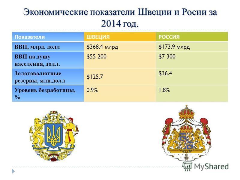 Экономические показатели Швеции и Росии за 2014 год. ПоказателиШВЕЦИЯРОССИЯ ВВП, млрд. долл $368.4 млрд $173.9 млрд ВВП на душу населения, долл. $55 200$7 300 Золотовалютные резервы, млн.долл $125.7 $36.4 Уровень безработицы, % 0.9%1.8%