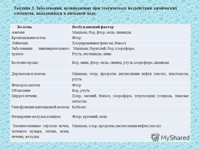 Таблица 3. Заболевания, возникающие при токсическом воздействии химических элементов, находящихся в питьевой воде. Болезнь Возбуждающий фактор Анемия Мышьяк, бор, фтор, медь, цианиды Бронхиальная астма Фтор Лейкемия Хлорированные фенолы, бензол Забол