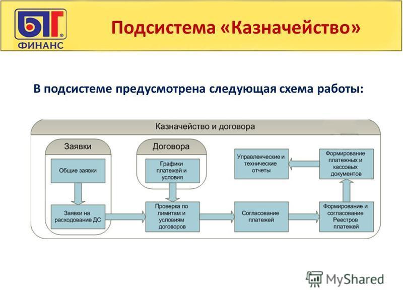 Подсистема «Казначейство» В подсистеме предусмотрена следующая схема работы: