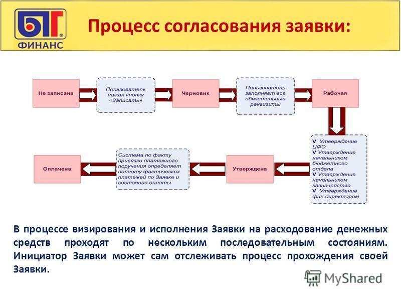 Процесс согласования заявки: В процессе визирования и исполнения Заявки на расходование денежных средств проходят по нескольким последовательным состояниям. Инициатор Заявки может сам отслеживать процесс прохождения своей Заявки.