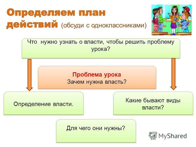 Определение власти. Какие бывают виды власти? Проблема урока Зачем нужна власть? Проблема урока Зачем нужна власть? Что нужно узнать о власти, чтобы решить проблему урока? Для чего они нужны?
