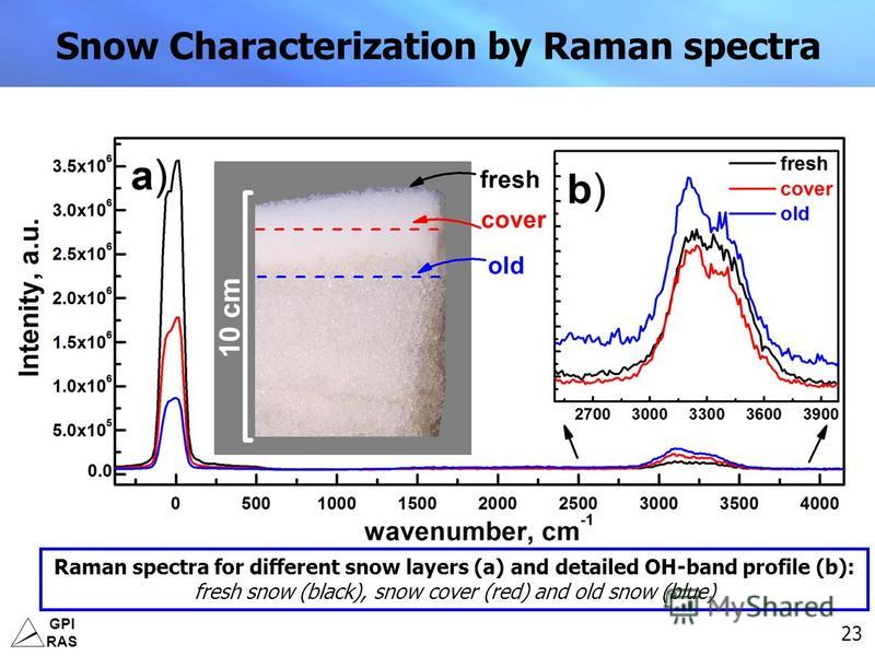 GPI RAS 23 Snow Characterization by Raman spectra Raman spectra for different snow layers (a) and detailed OH-band profile (b): fresh snow (black), snow cover (red) and old snow (blue)