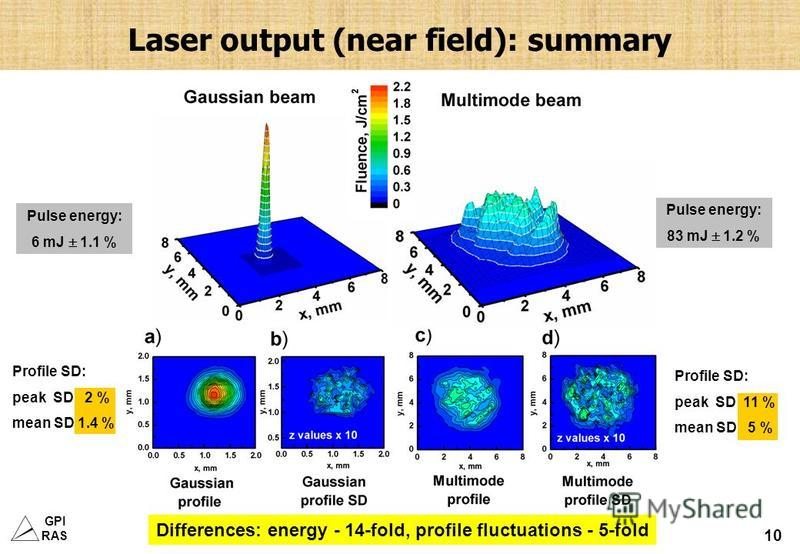 GPI RAS 10 Laser output (near field): summary Pulse energy: 6 mJ 1.1 % Pulse energy: 83 mJ 1.2 % Profile SD: peak SD 11 % mean SD 5 % Profile SD: peak SD 2 % mean SD 1.4 % Differences: energy - 14-fold, profile fluctuations - 5-fold