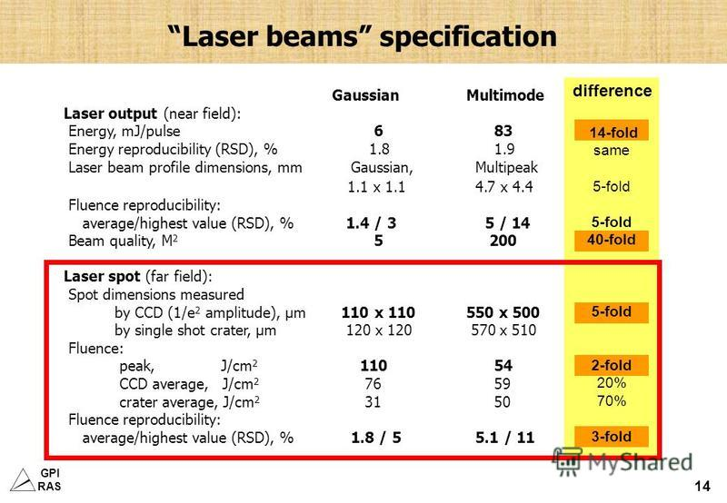 GPI RAS 14 Laser beams specification GaussianMultimode Laser output (near field): Energy, mJ/pulse 6 83 Energy reproducibility (RSD), % 1.8 1.9 Laser beam profile dimensions, mm Gaussian, Multipeak 1.1 x 1.1 4.7 x 4.4 Fluence reproducibility: average