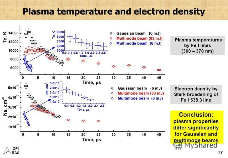 GPI RAS 17 Plasma temperature and electron density Plasma temperatures by Fe I lines (360 – 370 nm) Electron density by Stark broadening of Fe I 538.3 line Conclusion: plasma properties differ significantly for Gaussian and multimode beams