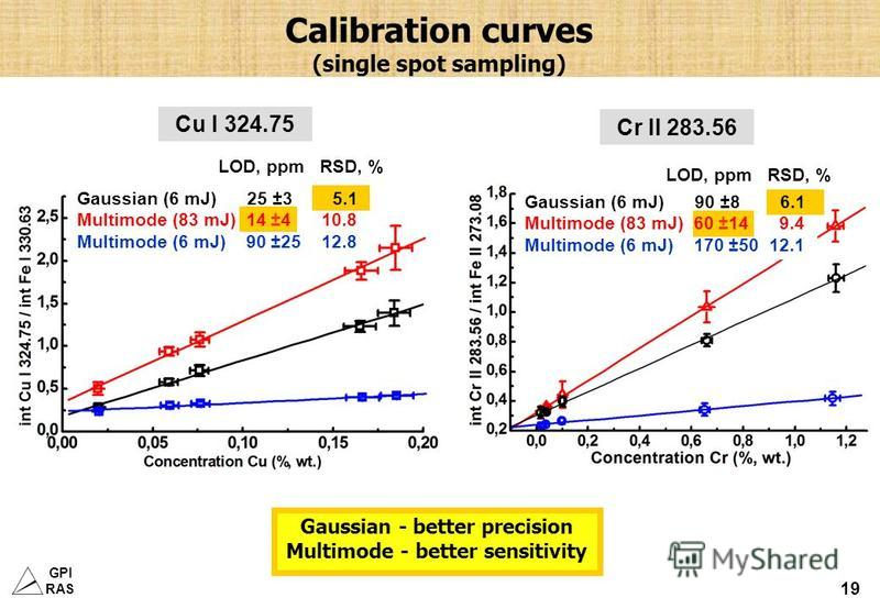 GPI RAS 19 Calibration curves (single spot sampling) Cu I 324.75 Cr II 283.56 Gaussian - better precision Multimode - better sensitivity Gaussian (6 mJ) 25 ±3 5.1 Multimode (83 mJ) 14 ±4 10.8 Multimode (6 mJ) 90 ±25 12.8 LOD, ppm RSD, % Gaussian (6 m