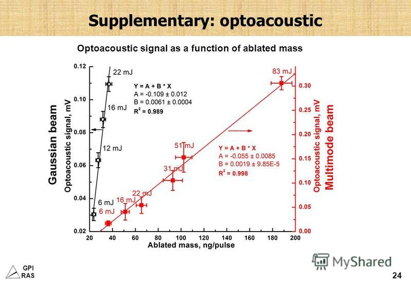 GPI RAS 24 Supplementary: optoacoustic Optoacoustic signal as a function of ablated mass