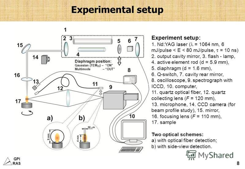GPI RAS 8 Experimental setup Experiment setup: 1. Nd:YAG laser ( = 1064 nm, 6 mJ/pulse < E < 80 mJ/pulse, = 10 ns) 2. output cavity mirror, 3. flash - lamp, 4. active element rod (d = 5.9 mm), 5. diaphragm (d = 1.6 mm), 6. Q-switch, 7. cavity rear mi