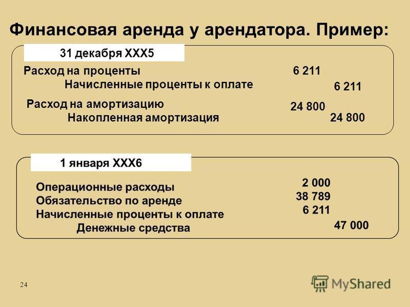 24 Расход на проценты Начисленные проценты к оплате 31 декабря ХХХ5 Расход на амортизацию Накопленная амортизация 6 211 24 800 Финансовая аренда у арендатора. Пример:
