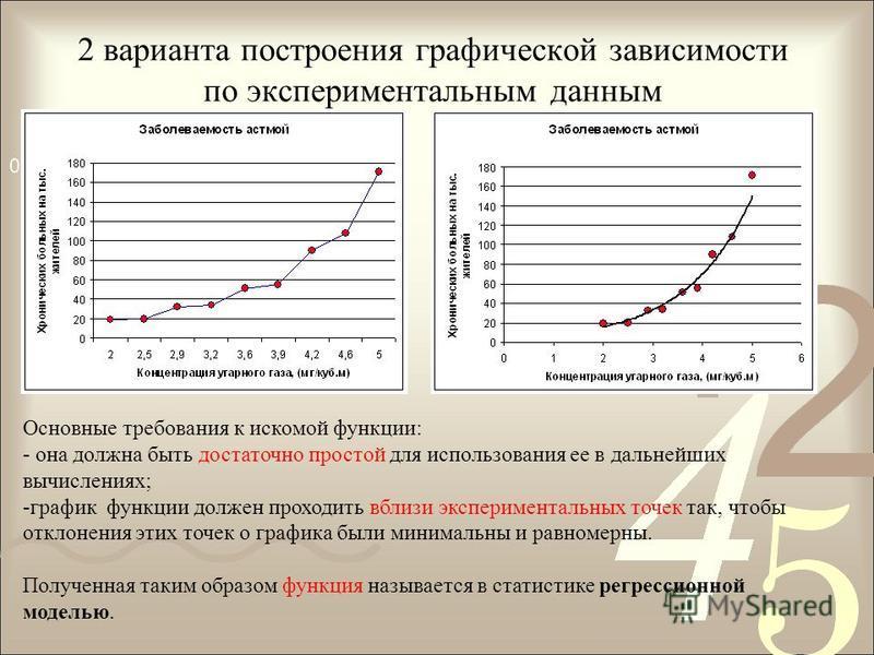 2 варианта построения графической зависимости по экспериментальным данным Основные требования к искомой функции: - она должна быть достаточно простой для использования ее в дальнейших вычислениях; -график функции должен проходить вблизи экспериментал