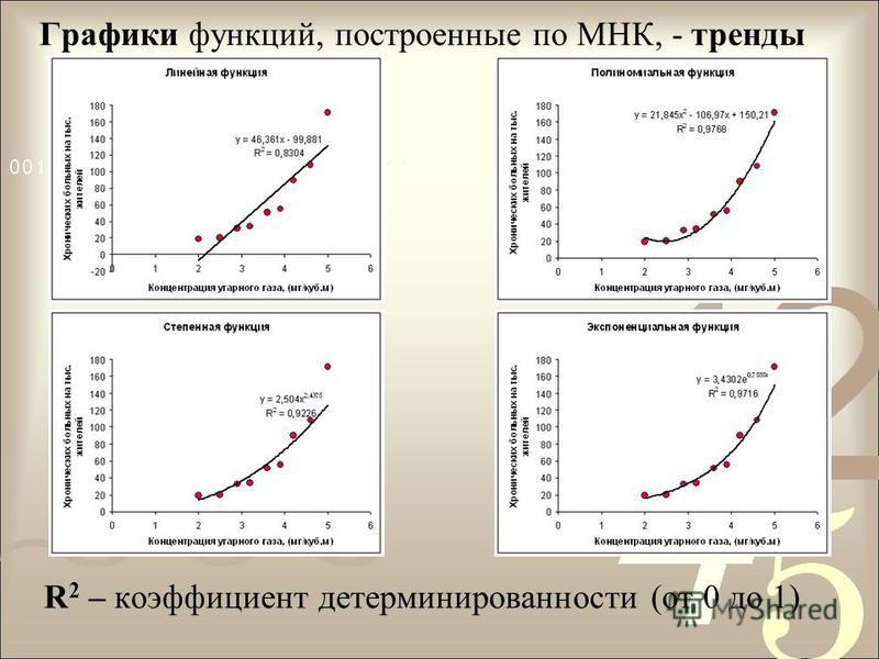Графики функций, построенные по МНК, - тренды R 2 – коэффициент детерминированности (от 0 до 1)