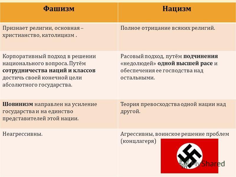 Фашизм Нацизм Признает религии, основная – христианство, католицизм. Полное отрицание всяких религий. Корпоративный подход в решении национального вопроса. Путём сотрудничества наций и классов достичь своей конечной цели абсолютного государства. Расо