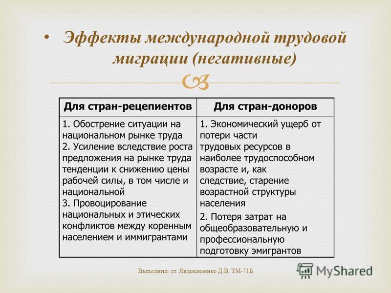 Эффекты международной трудовой миграции ( негативные ) Выполнил : ст. Явдокименко Д. В. ТМ -71 Б