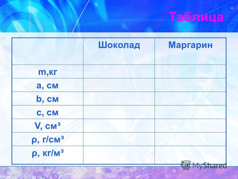 Таблица Шоколад Маргарин m,кг а, см b, см с, см V, см³ ρ, г/см³ ρ, кг/м³